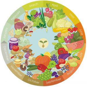 11-06_Eat_Seasonal_Gwaltney_Supply_Company-300x300-1